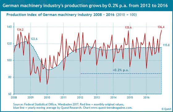 Production machinery industry in Germany from 2008 to 2016.