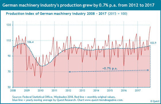 Production of German machinery industry from 2008 to 2017.