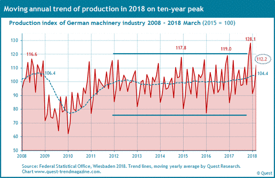 Industrial production and sales of German macinery industry 2008 to 2018