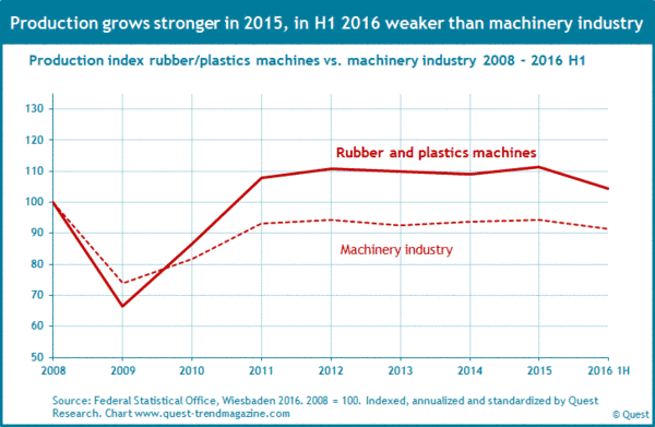 Production of rubber and plastics machines from 2008 to 2016 compared to production of machinery industry.