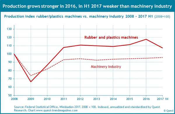 Production of rubber and plastics machines from 2008 to 2017 compared to production of machinery industry.