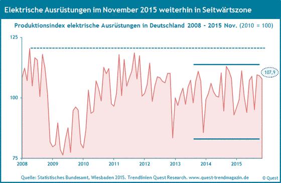 Produktion elektrische Ausrüstungen in Deutschland von 2008 bis 2015.
