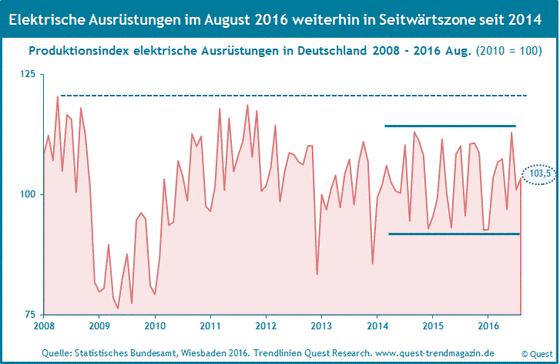 Produktion elektrische Ausrüstungen in Deutschland von 2008 bis 2016.