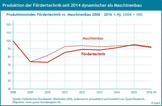 Die Produktion in der Fördertechnik im Vergleich zum Maschinenbau von 2008 bis 2016.