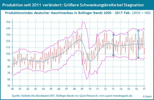 Produktion des deutschen Maschinenbaus von 2000 bis 2017.