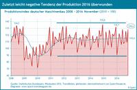 Produktion Maschinenbau von 2008 bis 2016.
