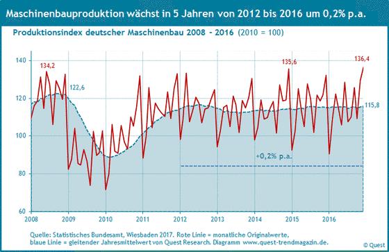 Produktion des Maschinenbau in Deutschland von 2008 bis 2016.