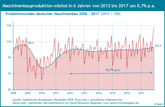 Produktion des deutschen Maschinenbaus 2008 bis 2017.