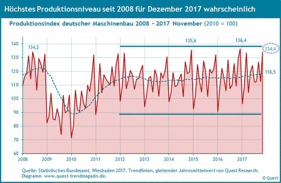 Produktion des Maschinenbau in Deutschland von 2008 bis 2017.