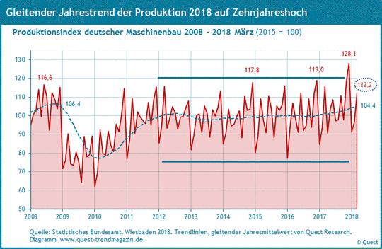 Produktion und Umsatz Maschinenbau 2008 - 2018