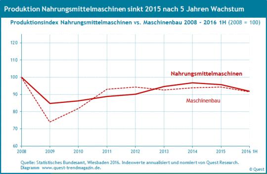 Produktion von Nahrungsmittelmaschinen im Vergleich zum Maschinenbau von 2008 bis 2016 erstes Halbjahr.