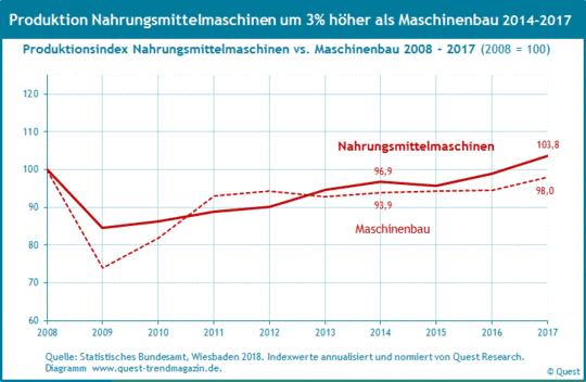 Produktion von Nahrungsmittelmaschinen im Vergleich zum Maschinenbau von 2008 bis 2017.