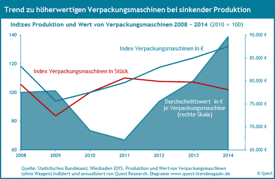 Produktion und Wert pro Verpackungsmaschine von 2008 bis 2014.