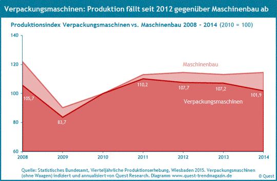 Produktion von Verpackungsmaschinen von 2008 bis 2014.