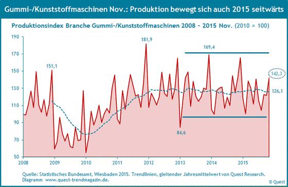 Produktion von Gummi- und Kunststoffmaschinen von 2008 bis 2015 November.
