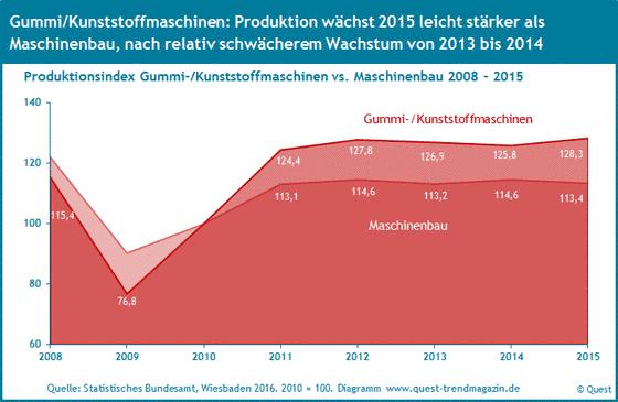 Produktion Gummi- und Kunststoffmaschinen 2008 bis 2015 im Vergleich zum Maschinenbau