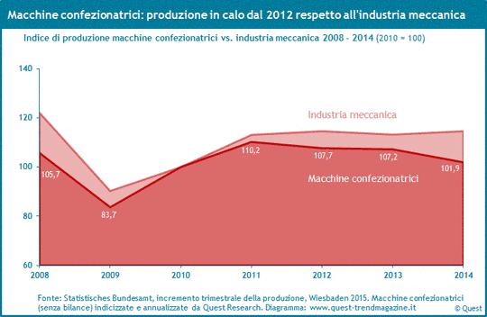Produzione delle macchine confezionatrici dal 2008 al 2014.