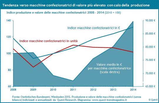 Produzione e valore delle macchine confezionatric dal 2008 al 2014.