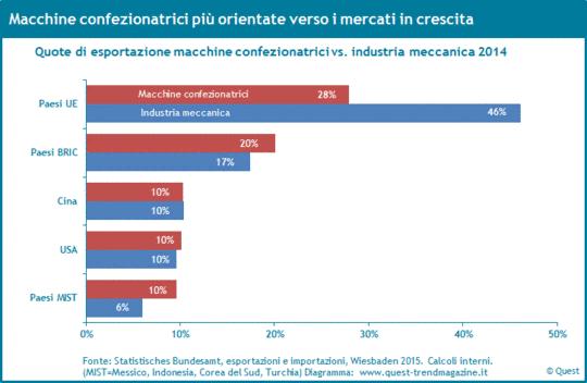 Quote d'esportazione delle macchine confezionatrici alle paesi UE, USA, Cina, paesi BRIC e paesi MIST 2014.