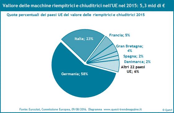 Quote di mercato delle macchine riempitrici e chiuditrici nell'UE 2015.
