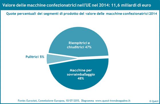 Quote di mercato delle macchine confezionatrici nell'UE 2014.