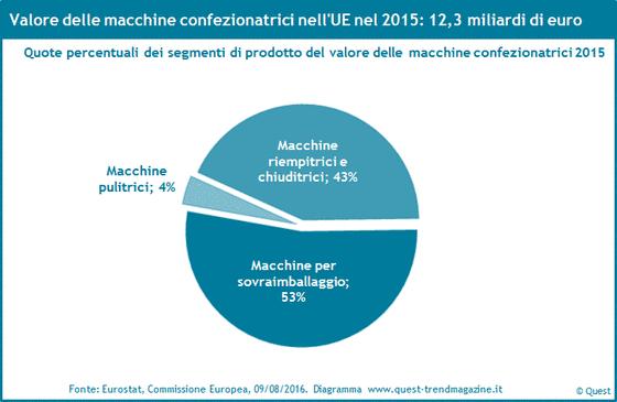 Quote di mercato delle macchine confezionatrici nell'UE 2015.