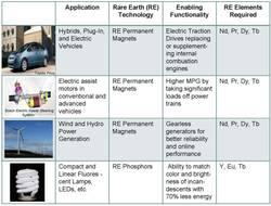 Anwendungen für Seltene Erden.