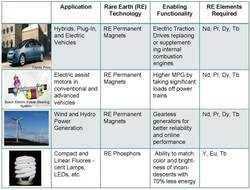 Applications for rare earths.