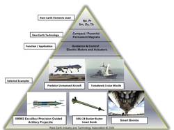 Military applications of rare earths.