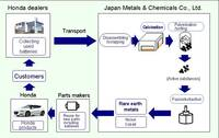 Recycling of rare earths in Honda cars.