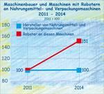 Der Einsatz von Robotern an Nahrungsmittelmaschinen bis 2014.