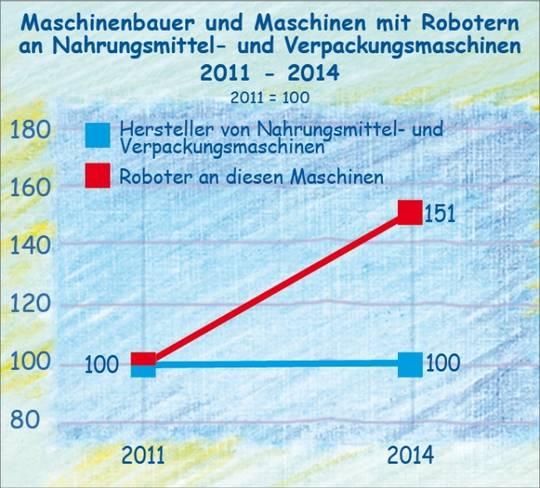 Roboter in der Nahrungsmittelindustrie bis 2014.