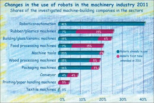 Changes in the use of robots in sectors of the machinery industry 2011