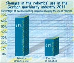Users and first users changing the use of robots in the machinery industry 2011