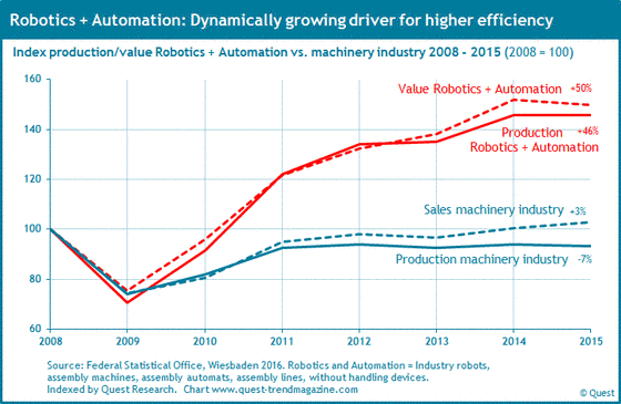 Production and value of the sector robotics and automation from 2008 to 2015.