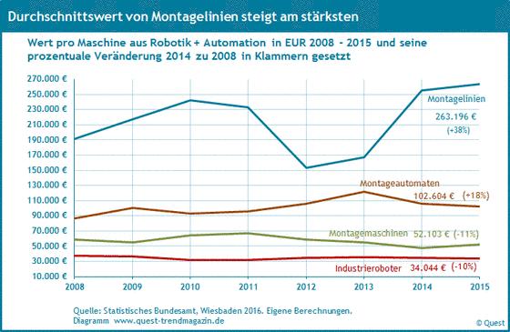 Durchschnittswert pro Maschine in Euro in Robotik und Automation von 2008 bis 2015.