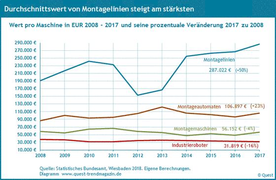 Durchschnittswert pro Maschine in Euro in Robotik und Automation von 2008 bis 2017.