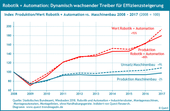 Produktion und Wert der Branche Robotik und Automation von 2008 bis 2017.