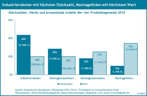 Produktion und Wert von Robotik und Automation 2015.