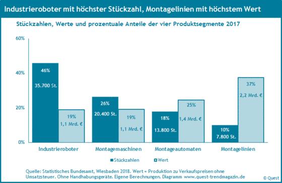Produktion und Wert von Robotik und Automation 2017.