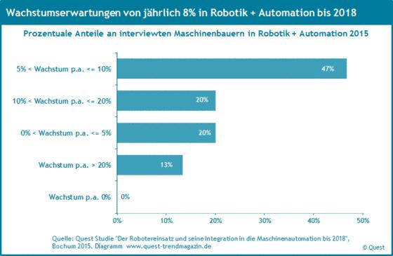 Wachstumserwartungen der Maschinenbauer in Robotik und Automation bis 2018.