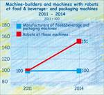 Robots in the German foof industry until 2014.
