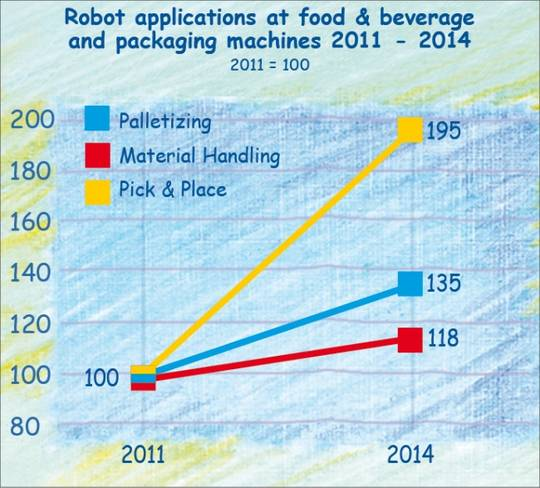 Robots for palletizing, material handling, pick & place in the German food industry.