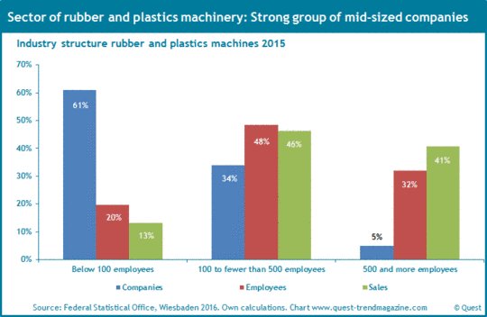 Industry structure of rubber and plastics machines 2015.