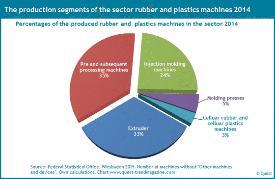The segments of production of rubber and plastics machines 2014.