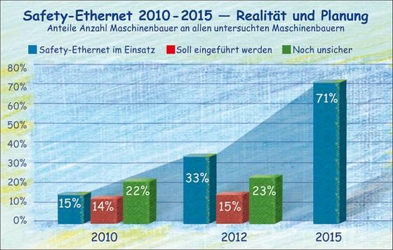 Safety-Ethernet im Maschinenbau bis 2015.