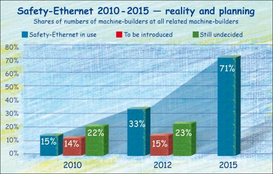 Safety Ethernet in the German machinery industry to 2015.