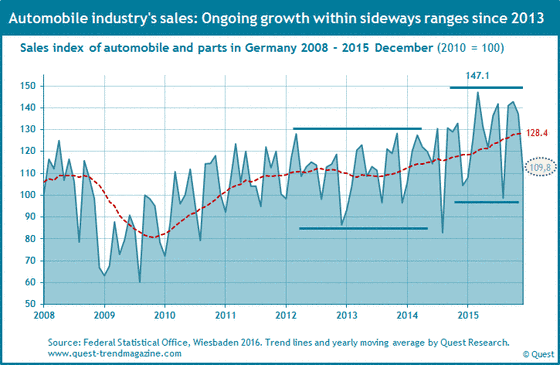Sales of German automobile industry in Germany from 2008 to 2015.