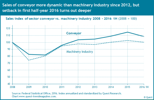 Sales of conveyor compared to machinery industry from 2008 to 2016.