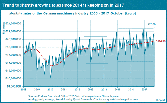 Sales of machinery industry in euro in Germany from 2008 to 2017.